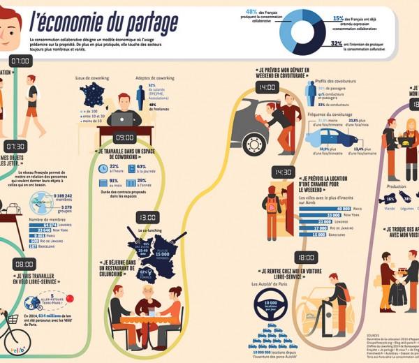L'économie du partage